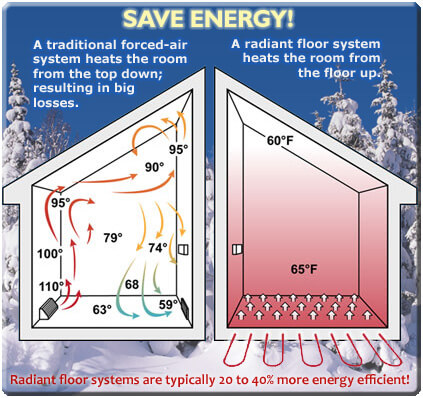 Image describing radiant heating.